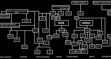 A family tree of Brazilian political parties